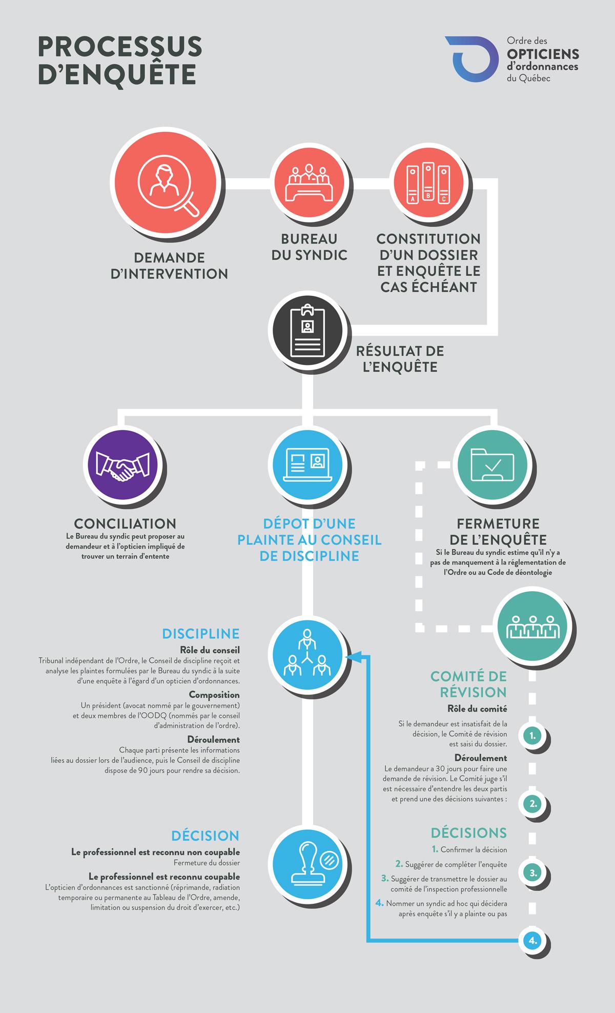Schéma du processus d'enquête de l'Ordre des opticiens d'ordonnances du Québec